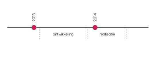 tijdlijn stone22 wow amsterdam